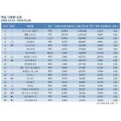 [1월 1주차 PC방 순위] 블리자드 꺾은 로우바둑이의 온라인바둑이 위엄