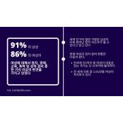 """[FOCUS] UNDP """"세계 인구 90% 콘세이 여성에게 편견 있어"""""""