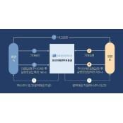코리아에셋證, 비상장주식거래플랫폼 출시