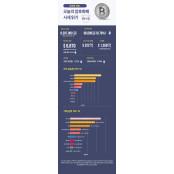 [인포그래픽 뉴스/업비트] 숫자로 보는 오늘의 비트·알트코인 시세(4월22일) 오늘의주식시세