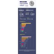 [인포그래픽 뉴스/업비트] 숫자로 보는 오늘의 오늘의 증시전망 비트·알트코인 시세(4월28일)