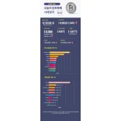 [인포그래픽 뉴스/업비트] 숫자로 보는 오늘의 비트·알트코인 시세(5월2일) 오늘의주식시세