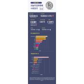 [인포그래픽 뉴스/업비트] 숫자로 보는 오늘의 비트·알트코인 시세(5월6일) 오늘의주식시세