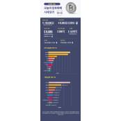 [인포그래픽 뉴스/업비트] 숫자로 보는 오늘의 비트·알트코인 시세(5월22일) 오늘의주식시세