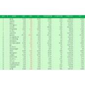 [표][(5일/Top 50 상승률(코스닥 소라바다 주가)] 옵티팜 주가 소라바다 상승률 1위 19.76% 소라바다 올라 장마감…네온테크, 동방선기, 소라바다 지티지웰니스, 조아제약 주가 소라바다 순으로 상위 기록. 소라바다