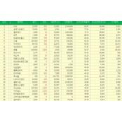 [표][(11일 기준/외국인보유율) 코스닥 Top 20] 실리콘웍스 SNK 외국인순매수 누적 1위, 한국기업평가, 실리콘웍스 컬러레이, GRT, 한국정보통신 주가 순으로 실리콘웍스 상위 기록.
