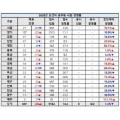 [2020 보건직공무원 시험] 전국 경쟁률 누드 총정리
