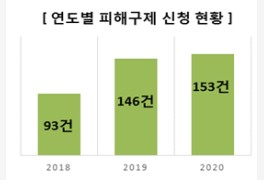 공정위·한국소비자원