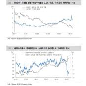 """""""기준금리 인하로 고배당주 고배당주 투자매력도↑"""" [대신증권]"""