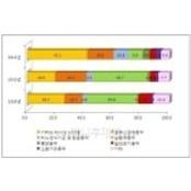복제약 인기藥 1위 비아그라100MG 바라크루드…3위 비아그라
