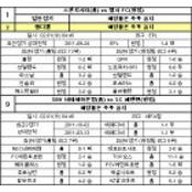 [프로토]승부식 2012년도 10회차 승부식10회차 베팅가이드
