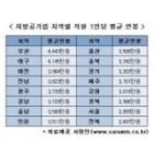 지방공기업 직원 평균연봉 창원경륜공단 연봉