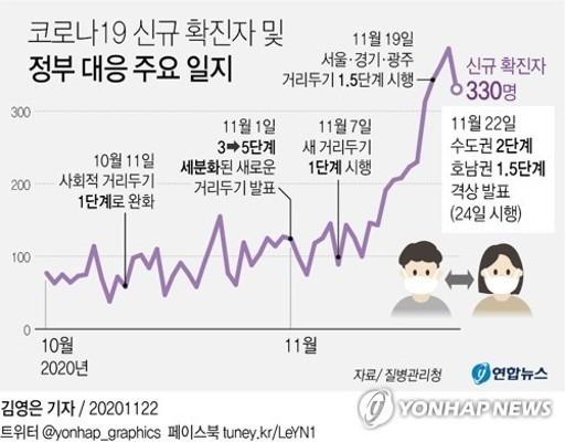 [그래픽] 코로나19 신규 확진자 및 정부 대응 주요 일지   포토뉴스