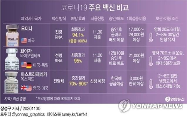 [그래픽] 코로나19 주요 백신 비교 | 포토뉴스