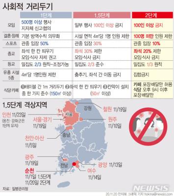 [그래픽]지역별 거리두기 현황…전남 순천 2단계 격상 | 포토뉴스