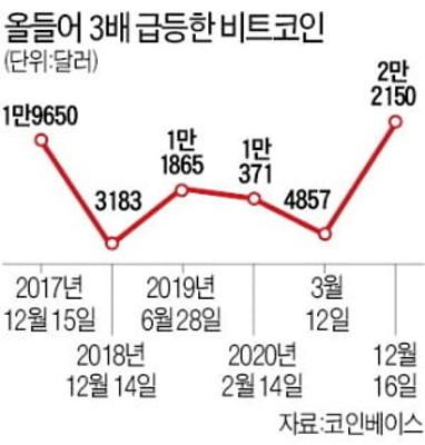 비트코인 사상 첫 2만2000달러 돌파…최고가 행진 이유는? | 포토뉴스