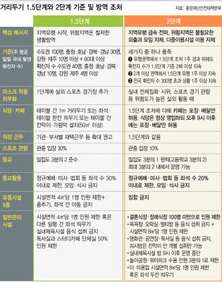 수도권 24일부터 2주간 거리두기 2단계 시행…무엇이 달라지나 | 포토뉴스