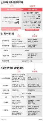 사회적 거리두기 1.5단계 때 달라지는 것들 | 포토뉴스