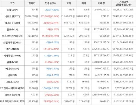 가상화폐 비트코인 155,000원 상승한 21,094,000원에 거래 | 포토뉴스