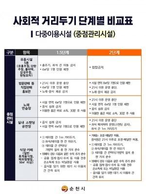 순천 사회적 거리두기 2단계 격상...유흥시설 5종 집합금지 | 포토뉴스