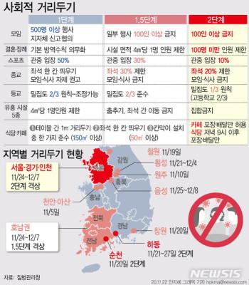 [종합3보] 수도권 코로나 사회적 거리두기 2단계, 호남권은 1.5단계 격상...결혼식·카페·피시방(PC방) 출입은? | 포토뉴스