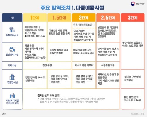 수도권 사회적 거리두기 2단계 격상...방역수칙 무엇이 달라지나? | 포토뉴스